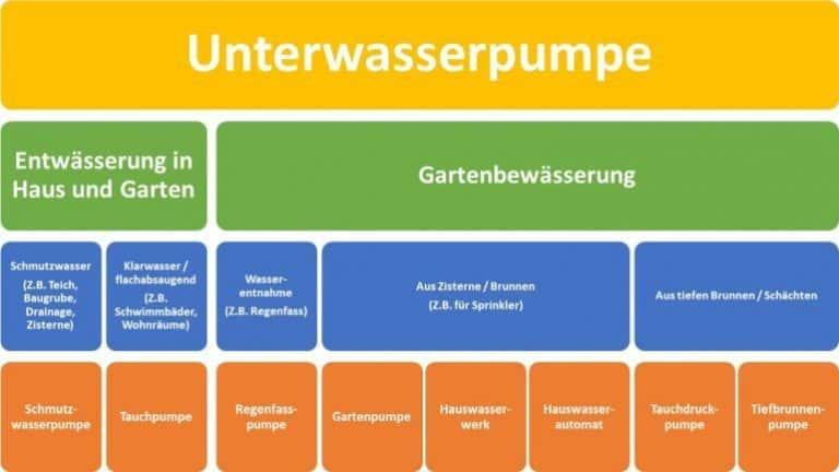Anwendungsbereiche Unterwasserpumpe